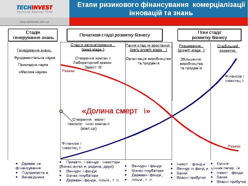 Етапи ризикового фінансування комерціалізації інновацій та знань «Техноком»