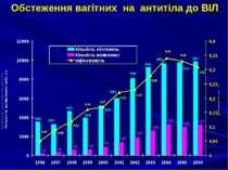 Обстеження вагітних на антитіла до ВІЛ