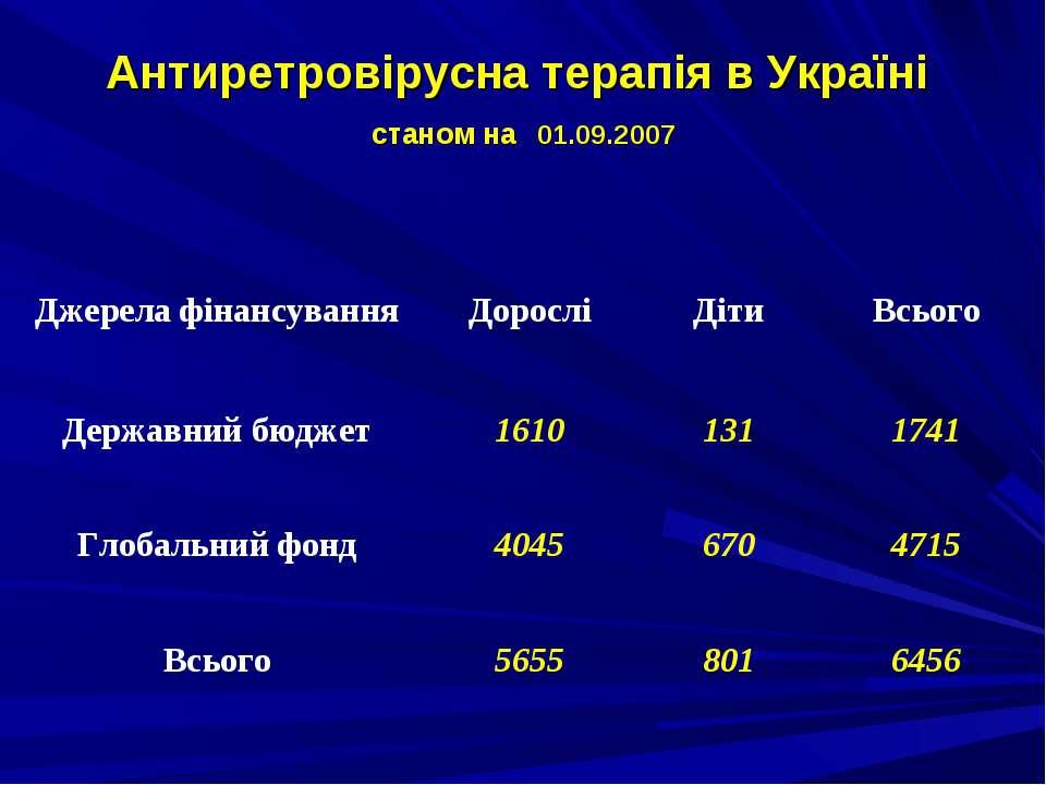 Антиретровірусна терапія в Україні станом на 01.09.2007