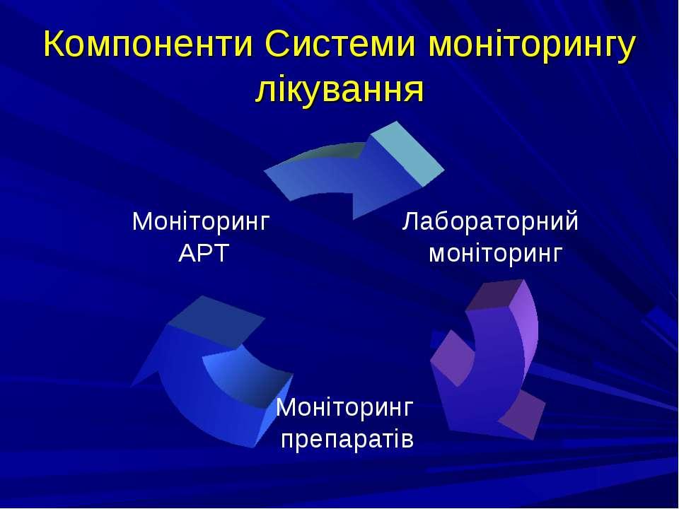 Компоненти Системи моніторингу лікування