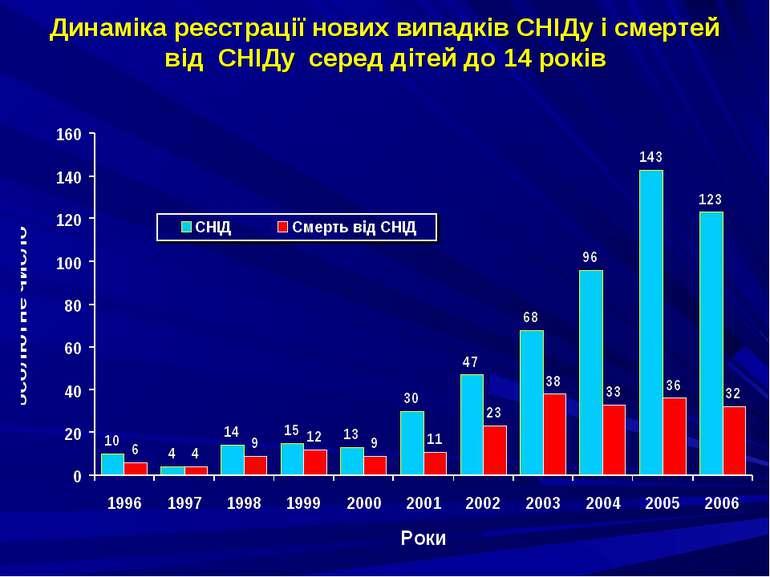 Динаміка реєстрації нових випадків СНІДу і смертей від СНІДу серед дітей до 1...