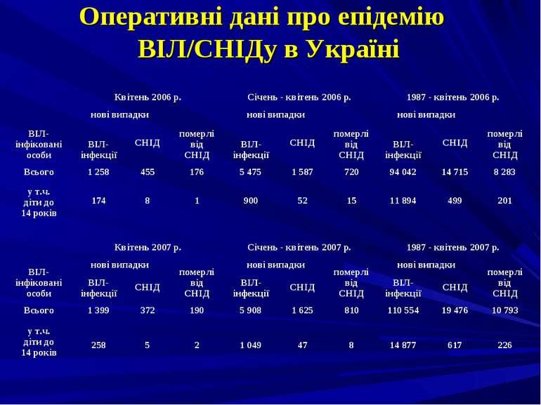 Оперативні дані про епідемію ВІЛ/СНІДу в Україні ВІЛ-інфіковані особи Квітень...
