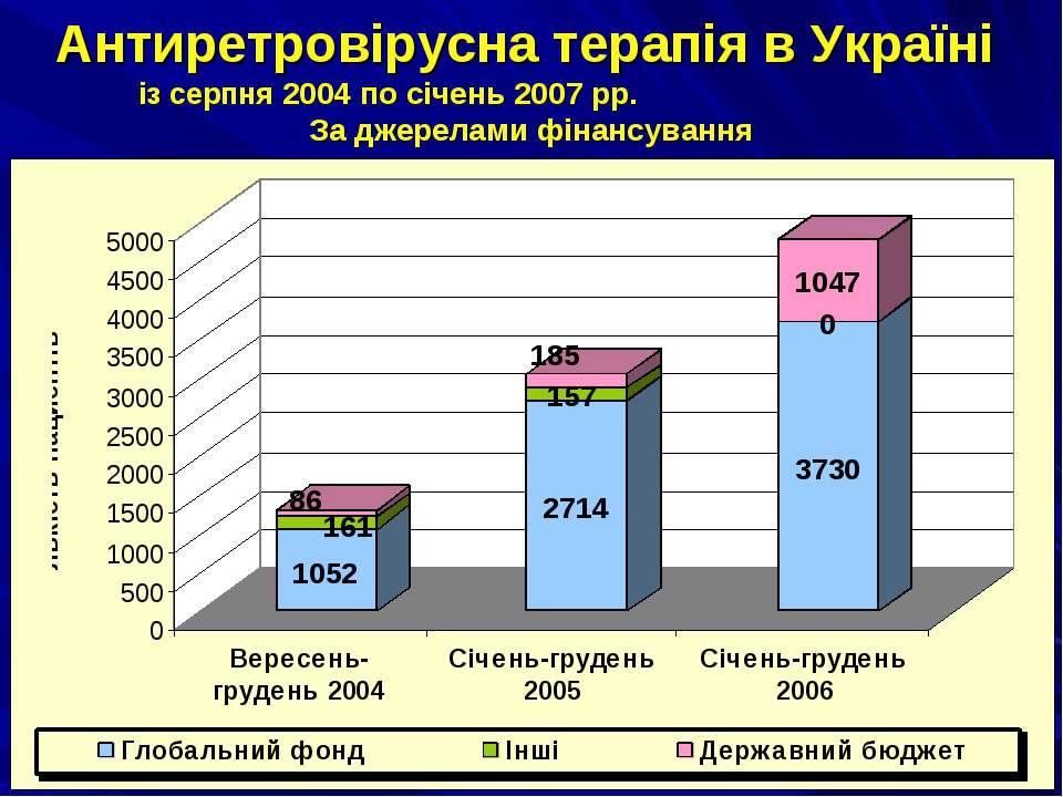 Антиретровірусна терапія в Україні із серпня 2004 по січень 2007 рр. За джере...