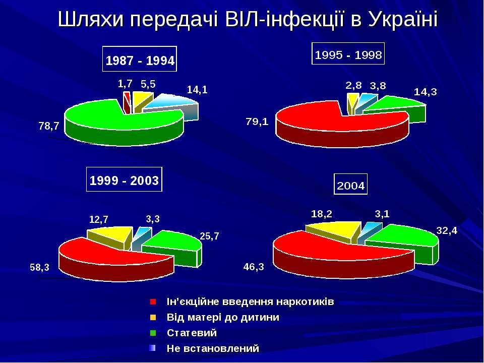 Шляхи передачі ВІЛ-інфекції в Україні Ін'єкційне введення наркотиків Від мате...
