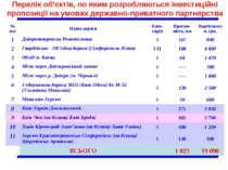 Перелік об'єктів, по яким розробляються інвестиційні пропозиції на умовах дер...