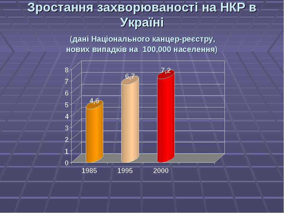 Зростання захворюваності на НКР в Україні (дані Національного канцер-реєстру,...