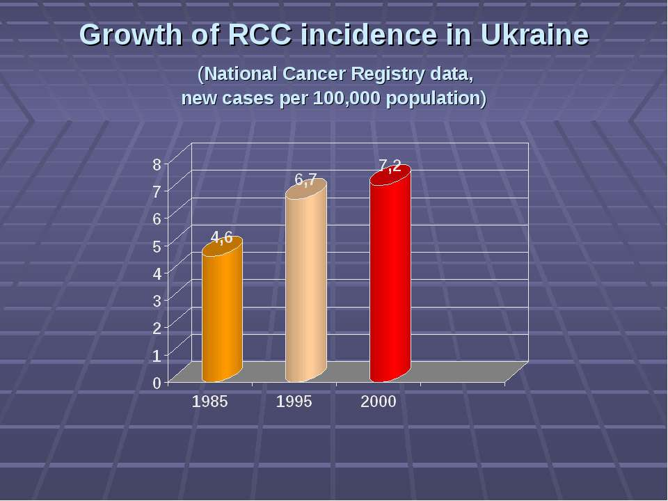 Growth of RCC incidence in Ukraine (National Cancer Registry data, new cases ...