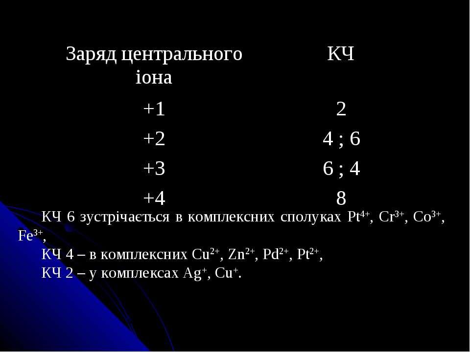 КЧ 6 зустрічається в комплексних сполуках Pt4+, Cr3+, Co3+, Fe3+, КЧ 4 – в ко...