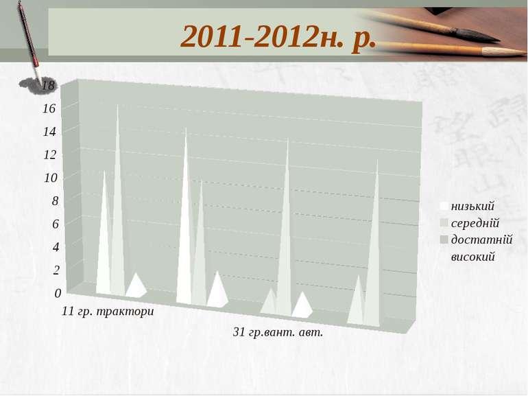 2011-2012н. р.