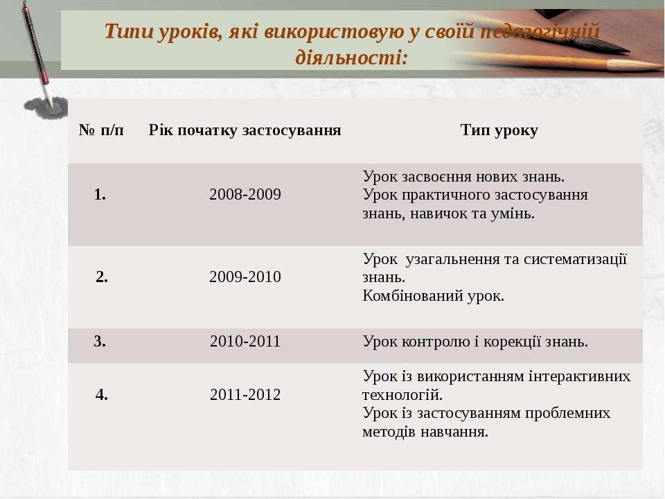 Типи уроків, які використовую у своїй педагогічній діяльності: № п/п Рік поча...