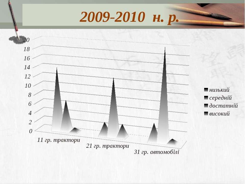 2009-2010 н. р.