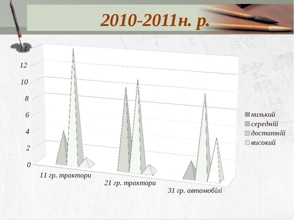 2010-2011н. р.