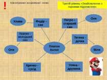 Третій рівень «Знайомлення з героями підземелля» Коментування асоціативної сх...