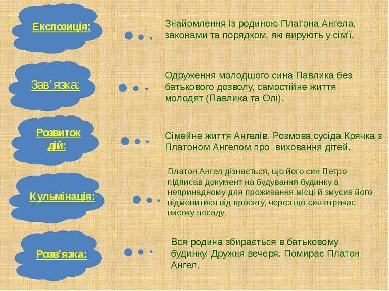 Експозиція: Зав'язка: Розвиток дій: Кульмінація: Розв'язка: Знайомлення із ро...