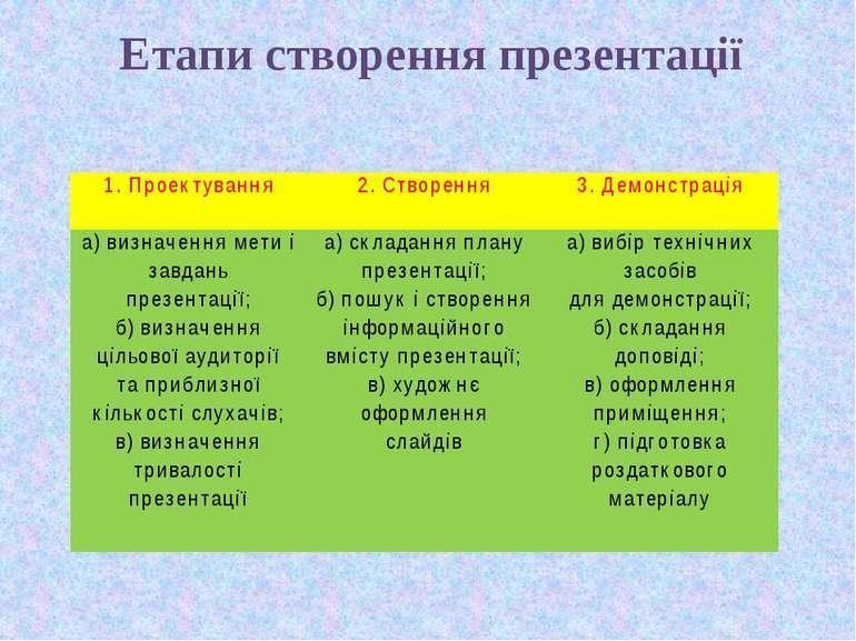 Етапи створення презентації 1. Проектування  2. Створення 3. Демонстрація а)...