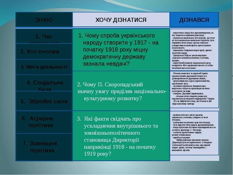 2. Чому П. Скоропадський значну увагу приділяв національно-культурному розвит...