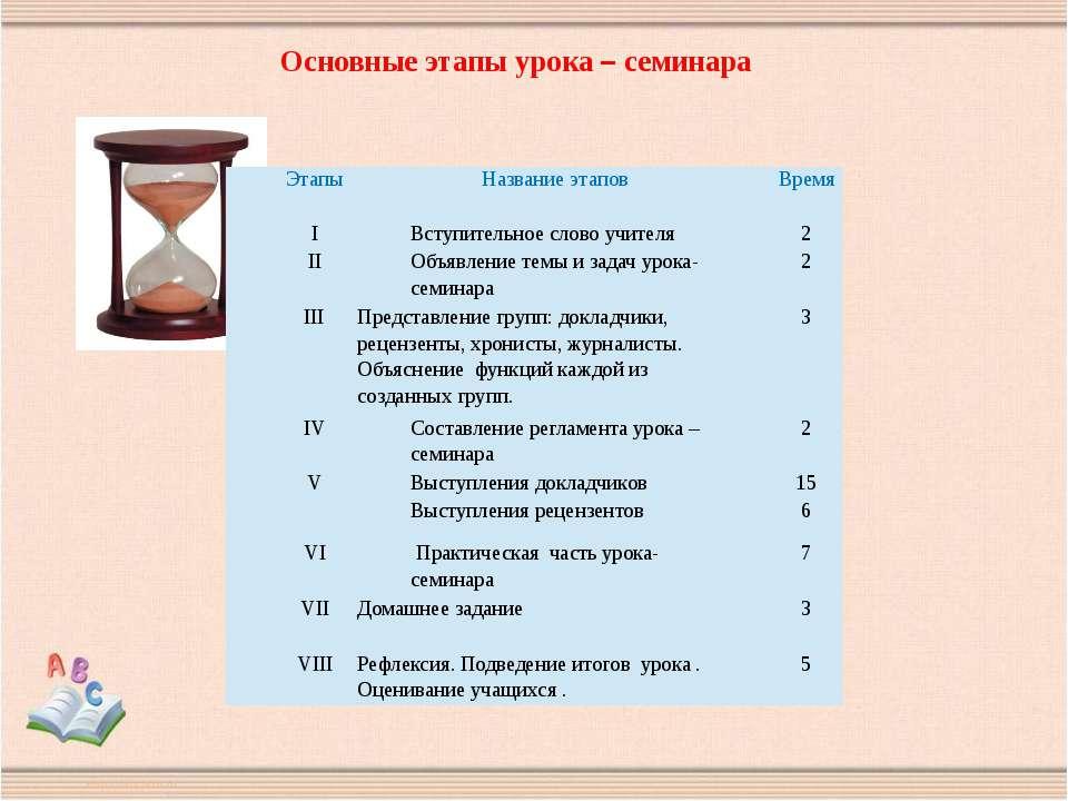 Основные этапы урока – семинара Этапы Название этапов Время І Вступительное с...