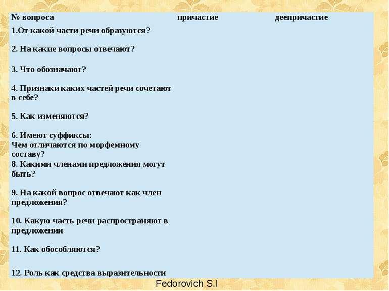 Fedorovich S.I № вопроса причастие деепричастие 1.От какой части речи образую...