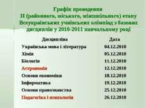 Графік проведення ІІ (районного, міського, міжшкільного) етапу Всеукраїнських...