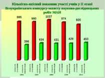 Кількісно-якісний показник участі учнів у ІІ етапі Всеукраїнського конкурсу-з...