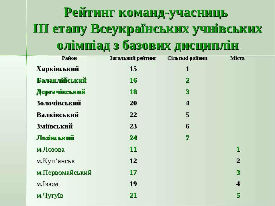 Рейтинг команд-учасниць ІІІ етапу Всеукраїнських учнівських олімпіад з базови...