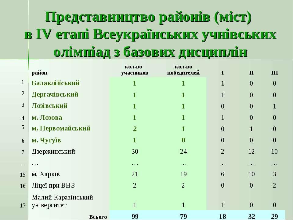 Представництво районів (міст) в ІV етапі Всеукраїнських учнівських олімпіад з...