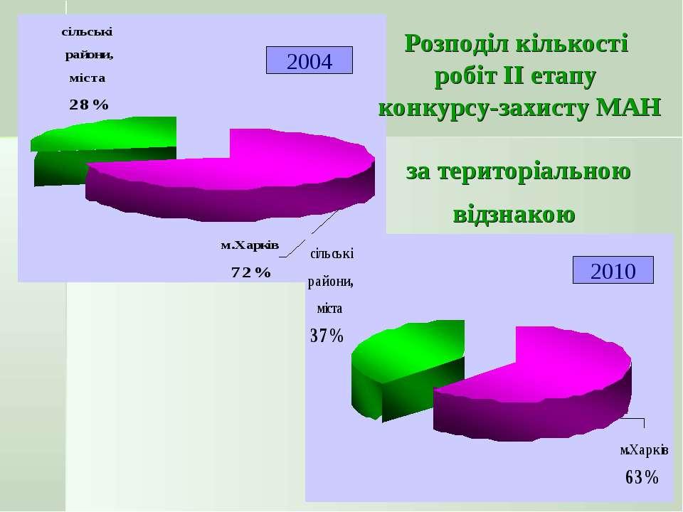 2004 2010 Розподіл кількості робіт ІІ етапу конкурсу-захисту МАН за територіа...