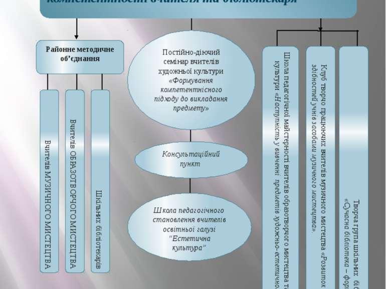 Структура науково-методичної діяльності ПРОБЛЕМА: Формування професійної комп...