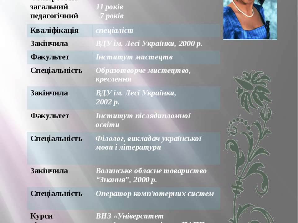 Візитна картка Дата народження 30 вересня 1978 року Освіта вища Cтажроботи: з...