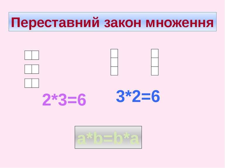 Переставний закон множення 2*3=6 3*2=6 a*b=b*а