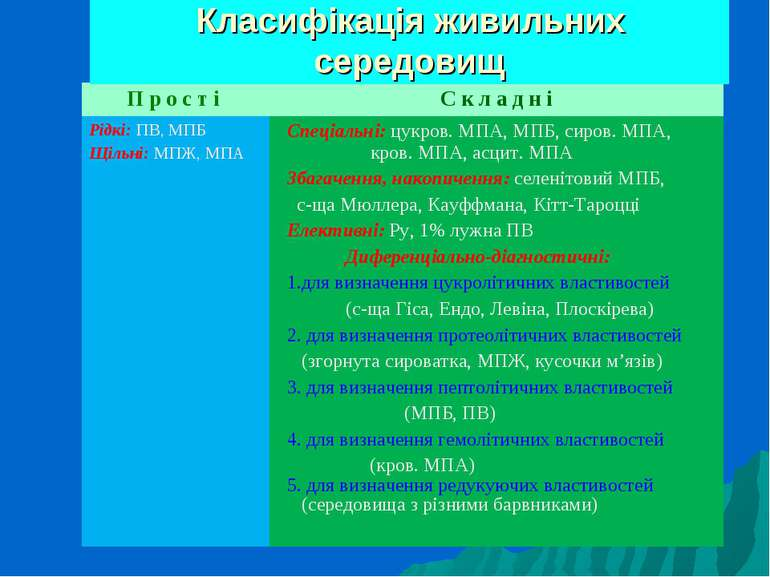 Класифікація живильних середовищ П р о с т і С к л а д н і Рідкі: ПВ, МПБ Щіл...