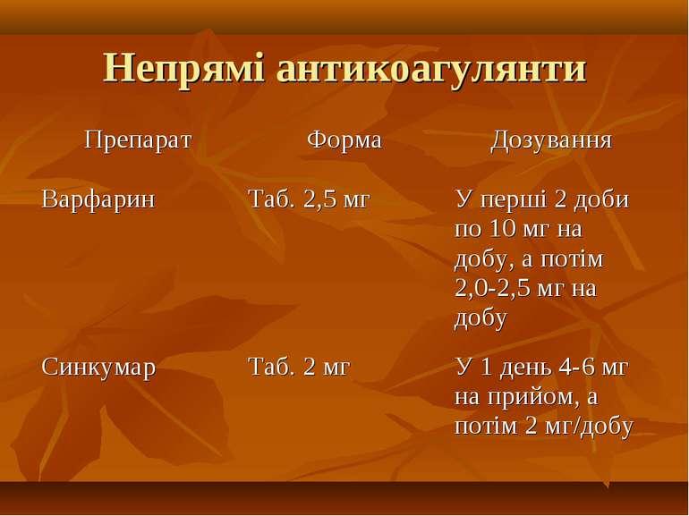 Непрямі антикоагулянти Препарат Форма Дозування Варфарин Таб. 2,5 мг У перші ...