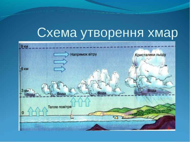 Схема утворення хмар