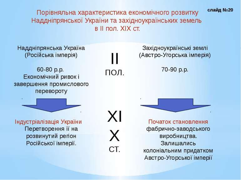 Порівняльна характеристика економічного розвитку Наддніпрянської України та з...