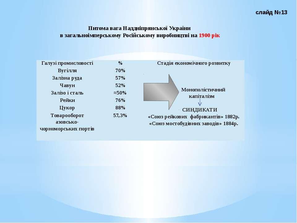 Питома вага Наддніпрянської України в загальноімперському Російському виробни...