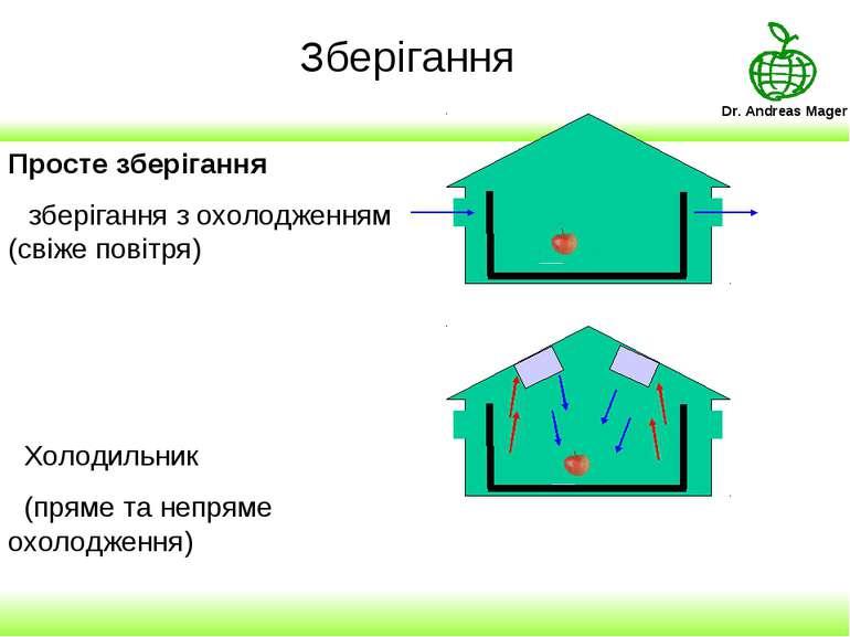 Зберігання Просте зберігання зберігання з охолодженням (свіже повітря) Холоди...