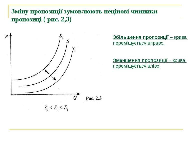 Зміну пропозиції зумовлюють нецінові чинники пропозиці ( рис. 2,3) Збільшення...