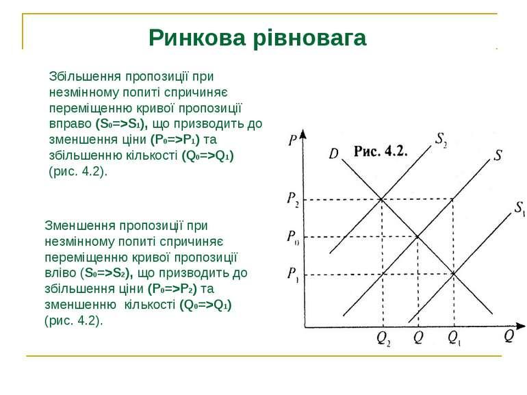 Збільшення пропозиції при незмінному попиті спричиняє переміщенню кривої проп...