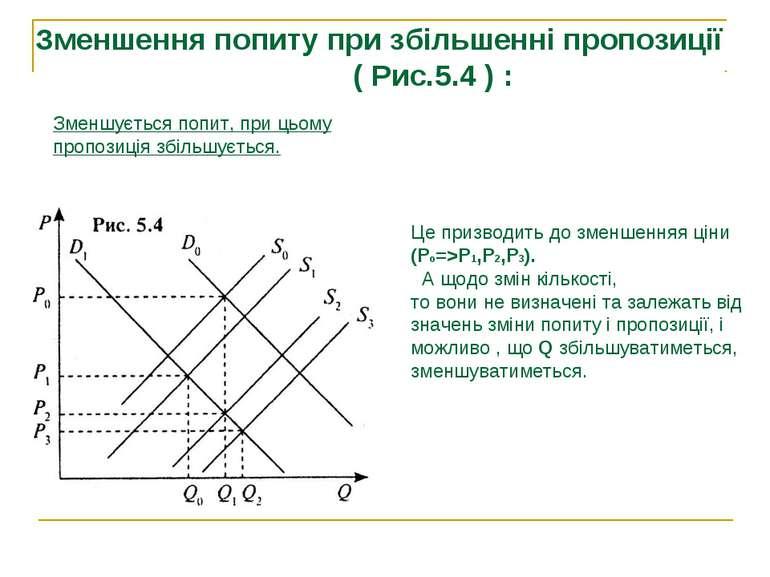 Зменшення попиту при збільшенні пропозиції ( Рис.5.4 ) : Це призводить до зме...