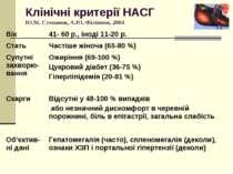 Клінічні критерії НАСГ Ю.М. Степанов, А.Ю. Філіппов, 2004