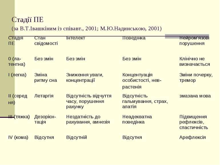Стадії ПЕ (за В.Т.Івашкіним із співавт., 2001; М.Ю.Надинською, 2001)