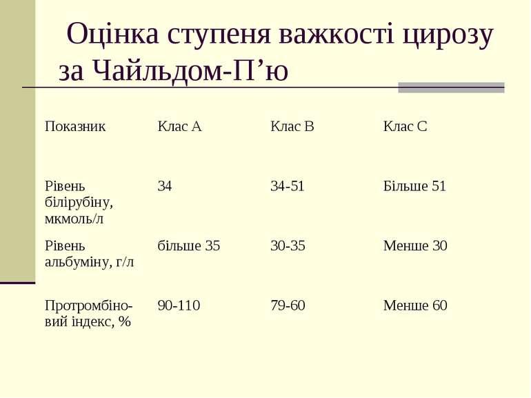 Оцінка ступеня важкості цирозу за Чайльдом-П'ю