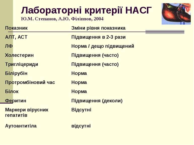 Лабораторні критерії НАСГ Ю.М. Степанов, А.Ю. Філіппов, 2004