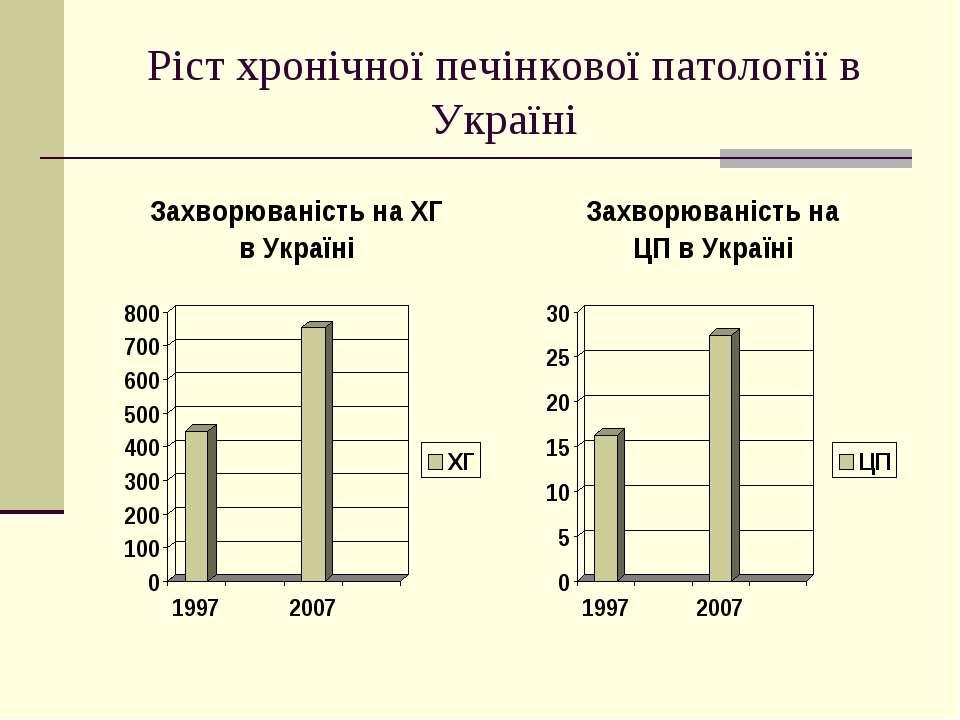 Ріст хронічної печінкової патології в Україні