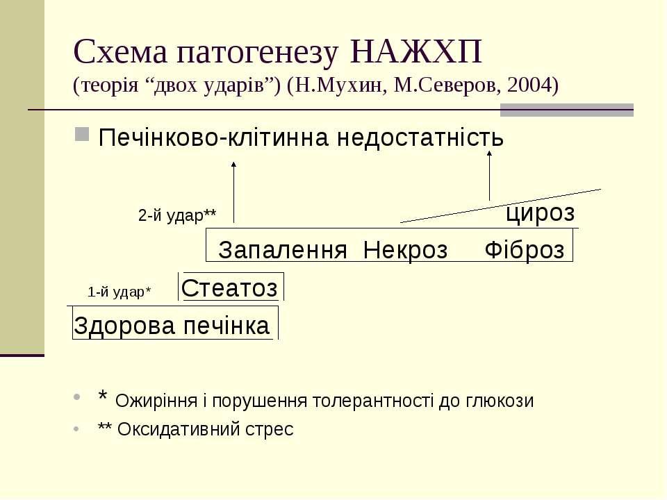 """Схема патогенезу НАЖХП (теорія """"двох ударів"""") (Н.Мухин, М.Северов, 2004) Печі..."""