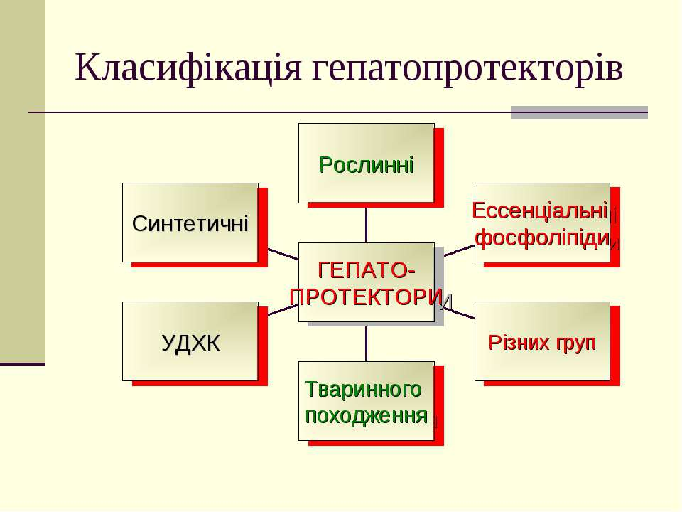 Класифікація гепатопротекторів
