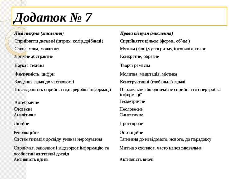 Додаток № 7 Ліва півкуля (мислення) Права півкуля (мислення) Сприйняттядетале...