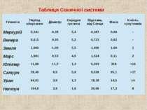 Таблиця Сонячної системи Планета Періодобертання Діаметр Середня густина Відс...