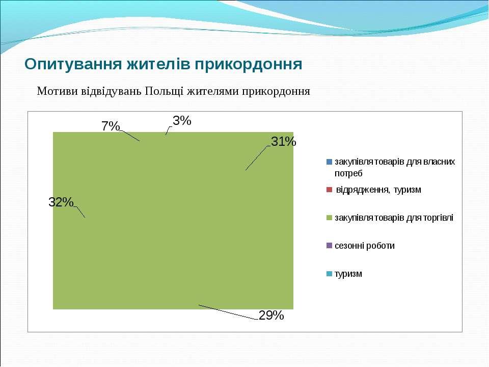Опитування жителів прикордоння Мотиви відвідувань Польщі жителями прикордоння