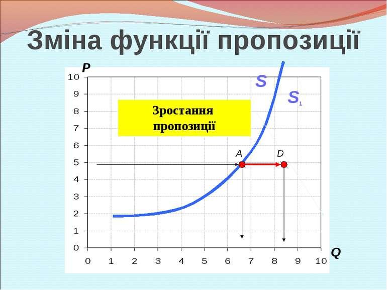 P Q A S D S1 Зростання пропозиції Зміна функції пропозиції